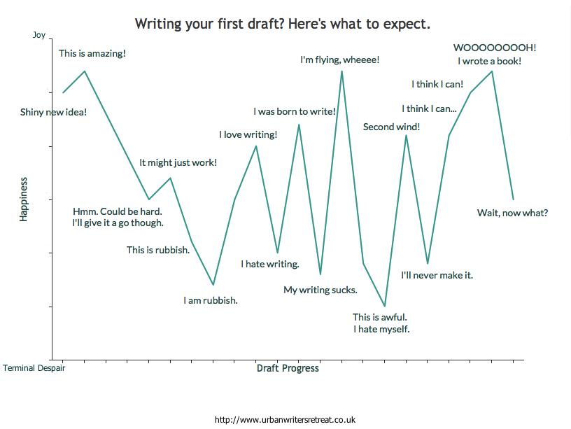 First Draft Graph